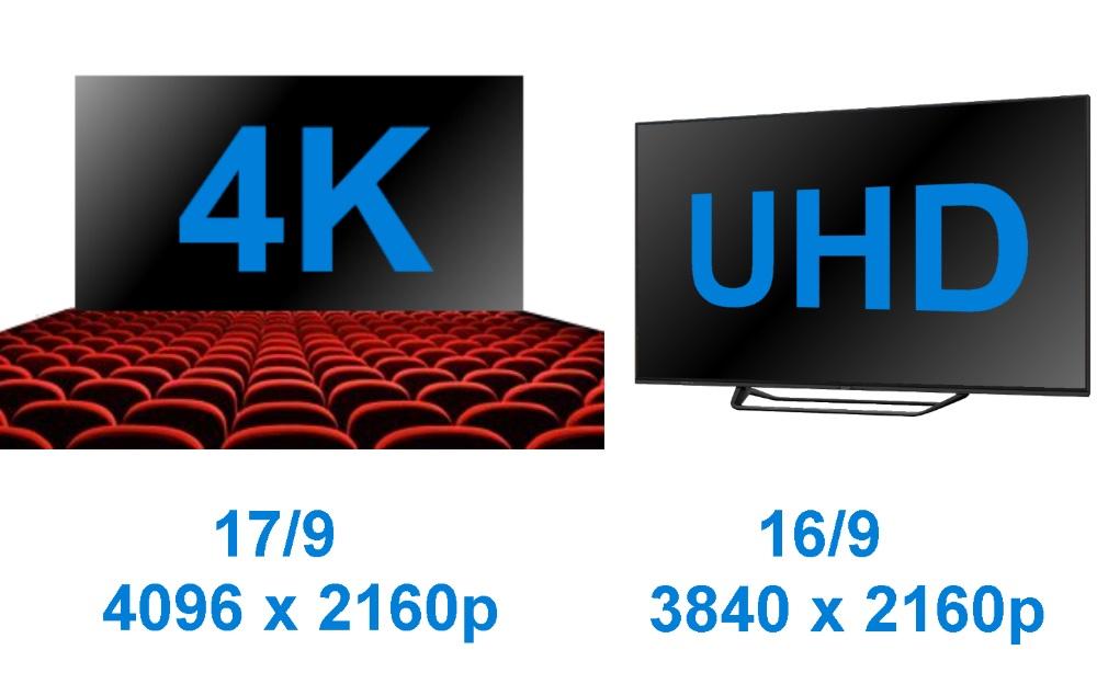 Différences 4K UHD