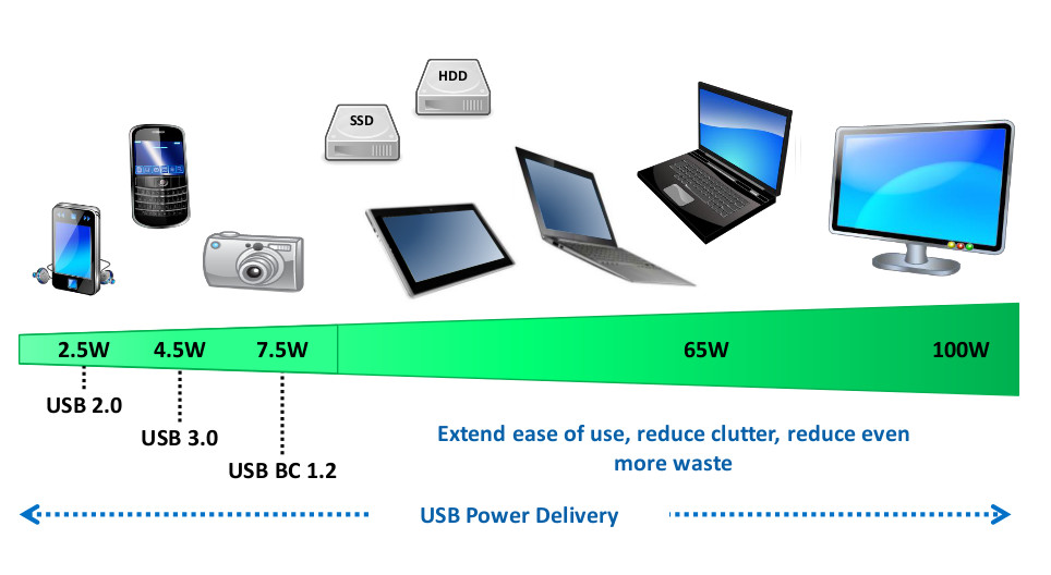 USB Type-C et le chargement rapide Power Delivery