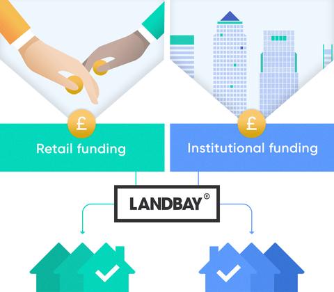 The specialist buy-to-let mortgage lender | Landbay