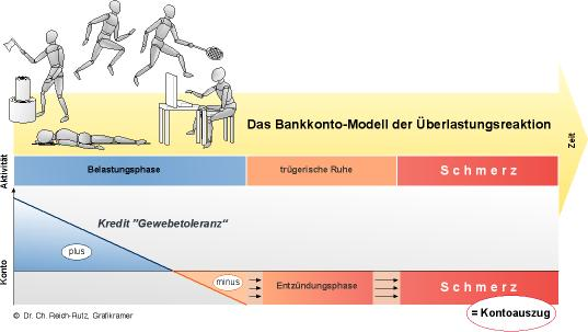 Bankkonto-Modell