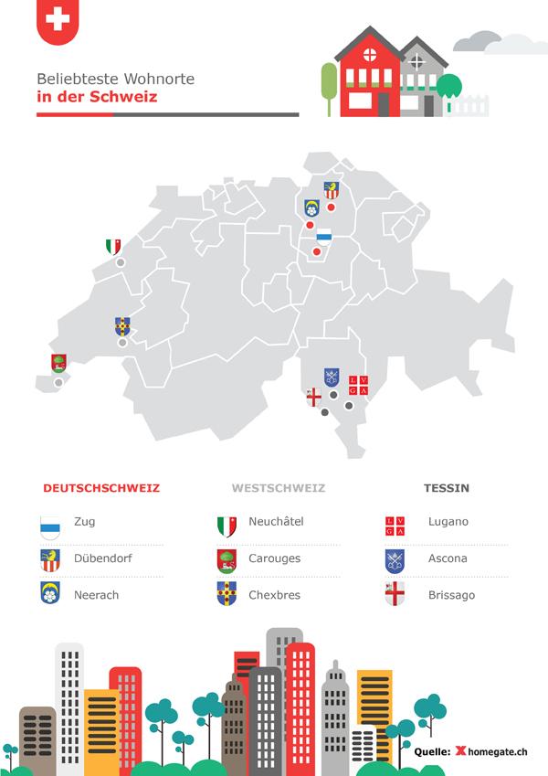 Die beliebtesten Wohnorte in der Schweiz sind Zug, Neuchâtel und Lugano.