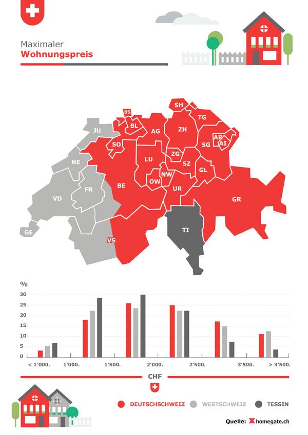 Die Zahlungsbereitschaft für Mietwohnungen liegt zwischen 1500 und 2500 Franken.