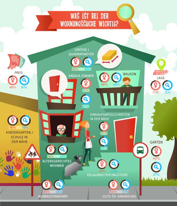 Die wichtigsten Entscheidungskriterien für eine Wohnung sind Lage, Preis und Anzahl Zimmer.