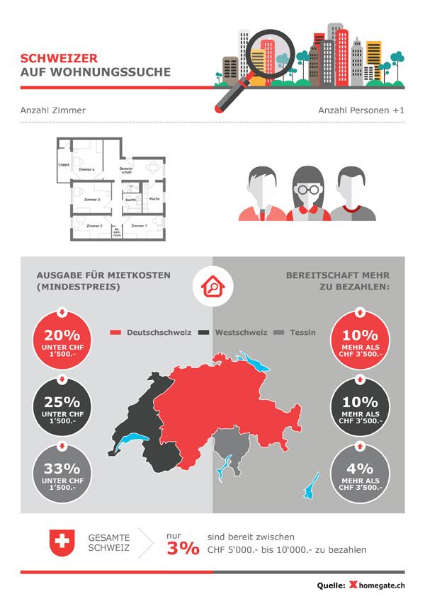 Homegate.ch_infografik_de