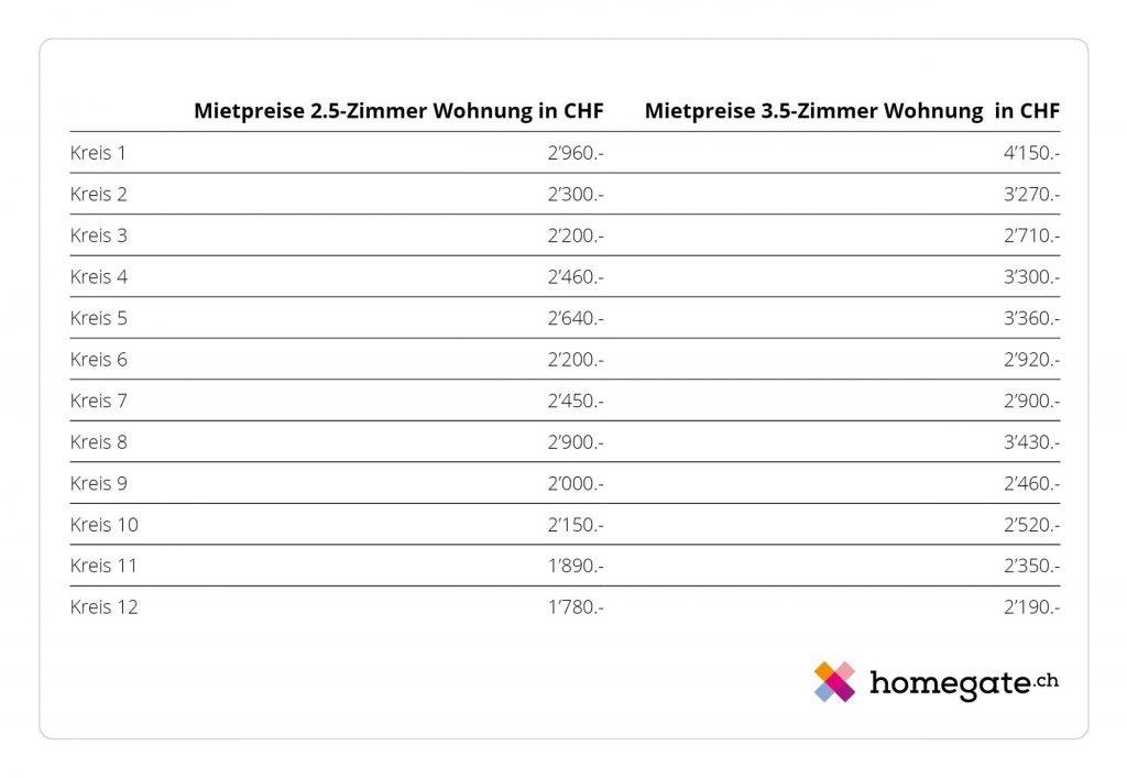 Übersicht der Mitpreise für eine 2.5- und eine 3.5-Zimmer Wohnung in der Stadt Zürich für die 12 Stadtkreise.