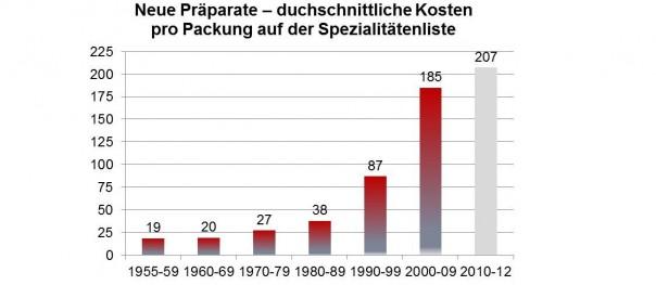 Wir beobachten pro neueingeführte Packung steigende Kosten - 80er Jahre 38 Franken - letzte drei Jahre 207 Franken