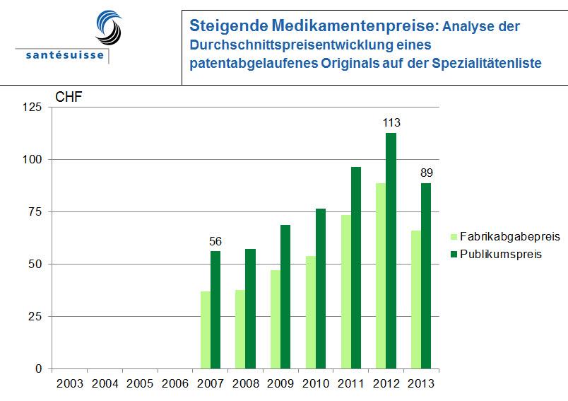 13-02-2013 Presientwicklung patentabgelaufene Originale Spezialitätenliste