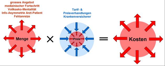 Menge x Preis = Kosten: Die Studie von Prof. Schleiniger beweist, dass das Mengenwachstum hauptsächlich für Kosten- und somit Prämienanstieg verantwortlich ist.