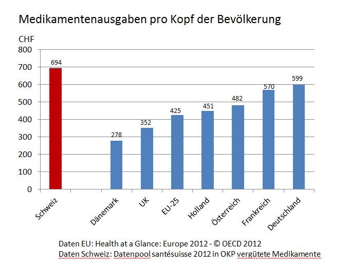 Medikamentenausgaben pro Kopf der Bevölkerung 07-08-2013 asc