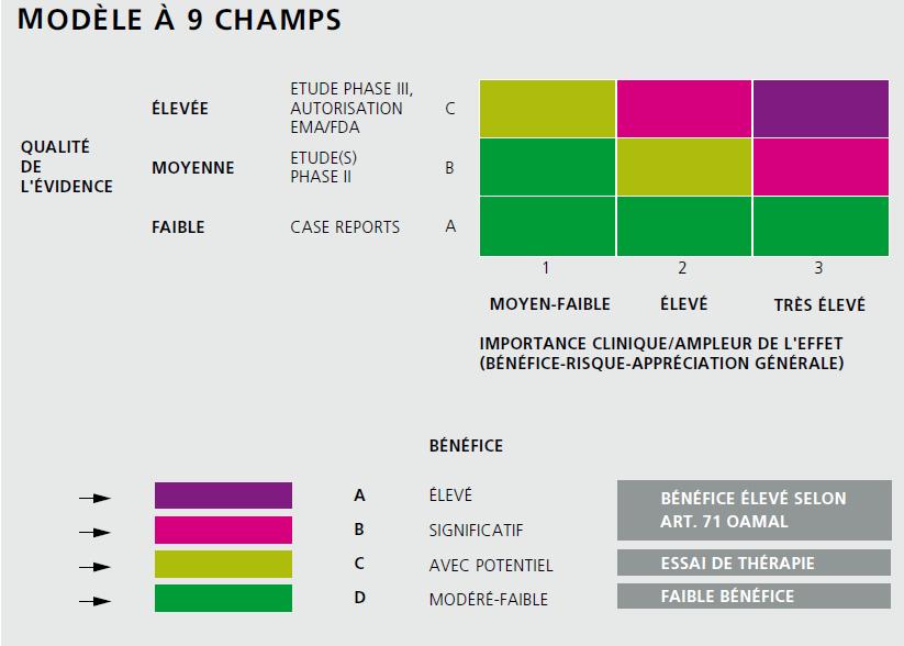 Modèle à 9 champs