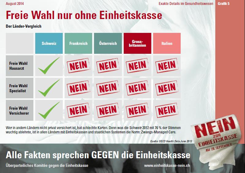 Infografik_5-Freie Wahl nur ohne Einheitskasse