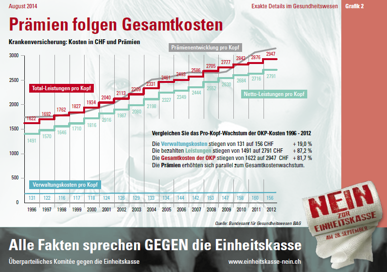 Infografik_2-Prämien folgen Gesamtkosten