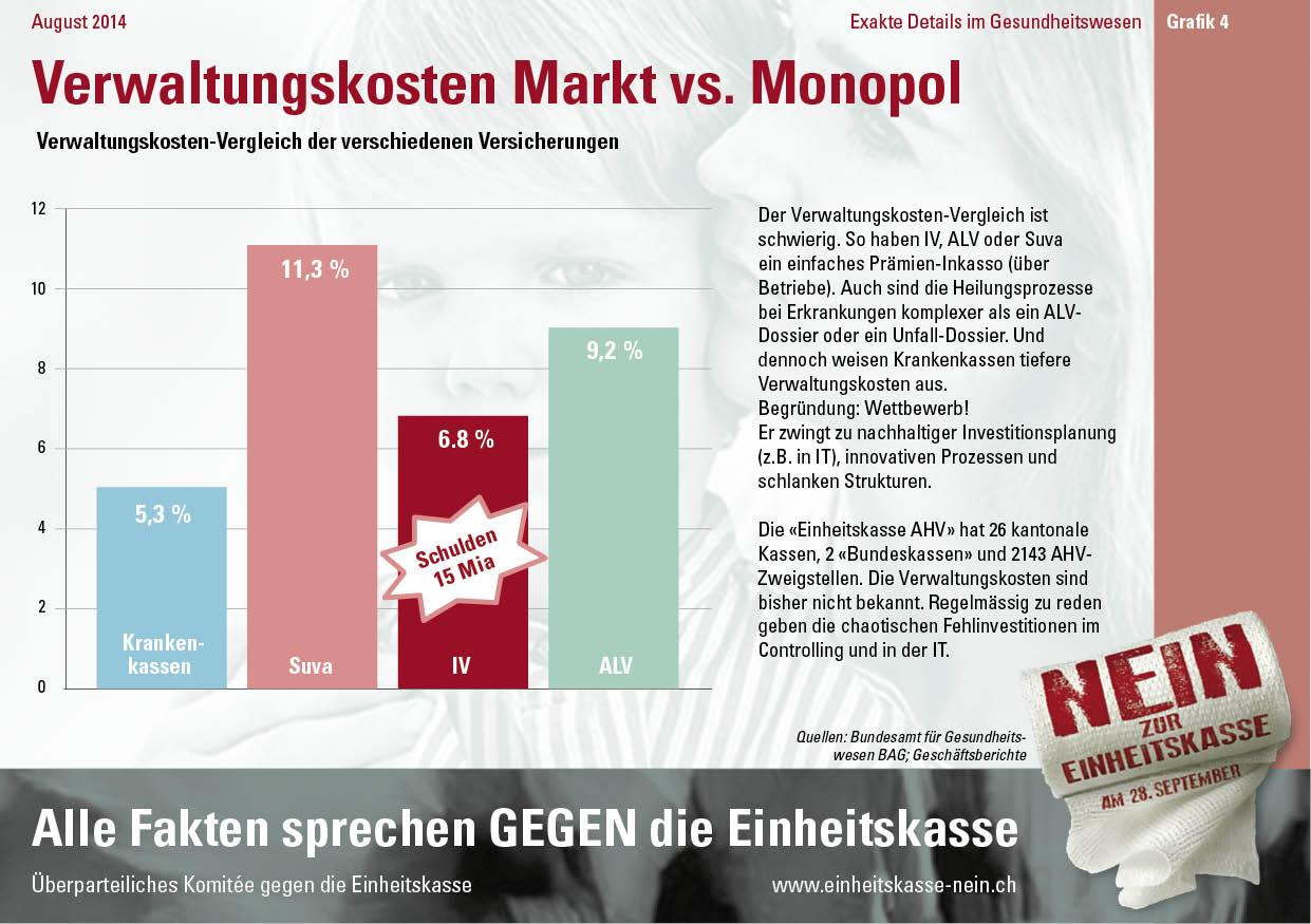 Infografik_DE_4. Verwaltungskosten Markt vs. Monopol
