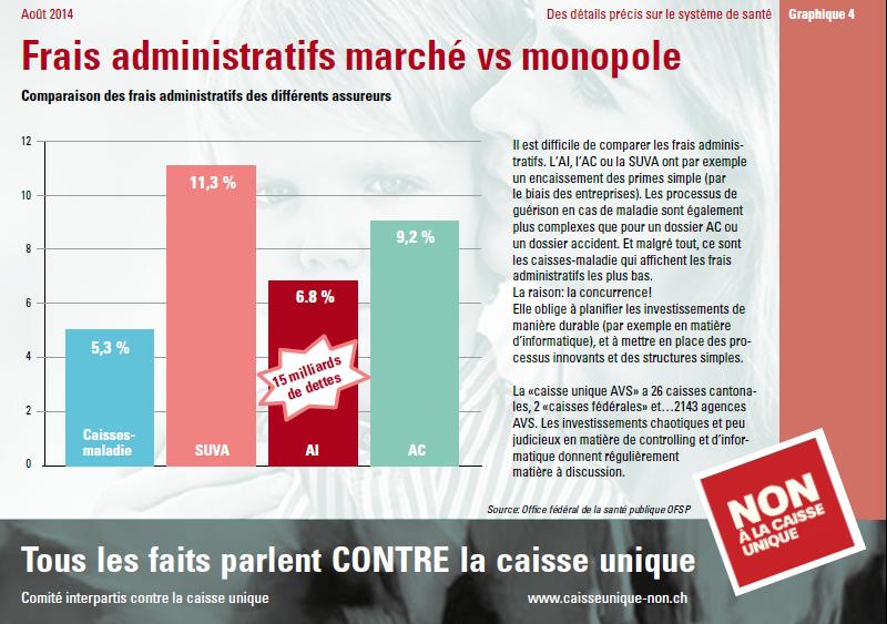 Frais administratifs marché vs monopole - infographie concernant la caisse unique