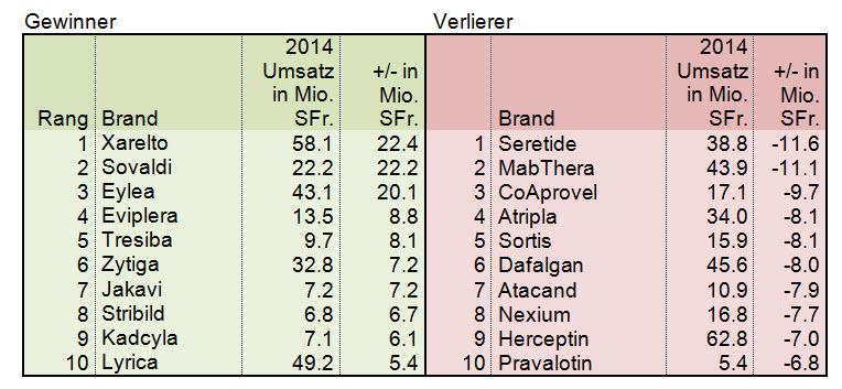 Gewinner & Verlierer OKP 2014 Medikamante