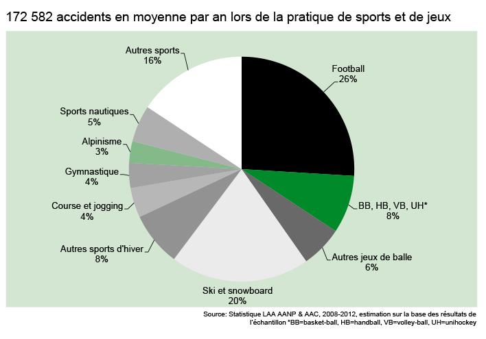 Statisik_SUVA_Sportunfälle_f_JPB