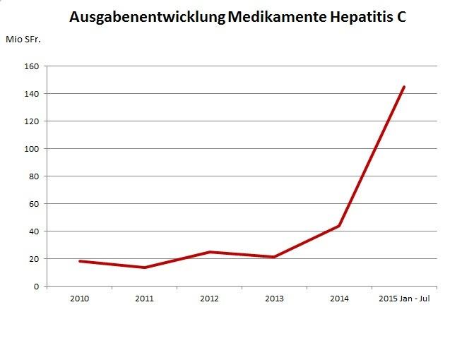 18-09-2015 Ausgabenentwicklung Medikamente Hepatitis C