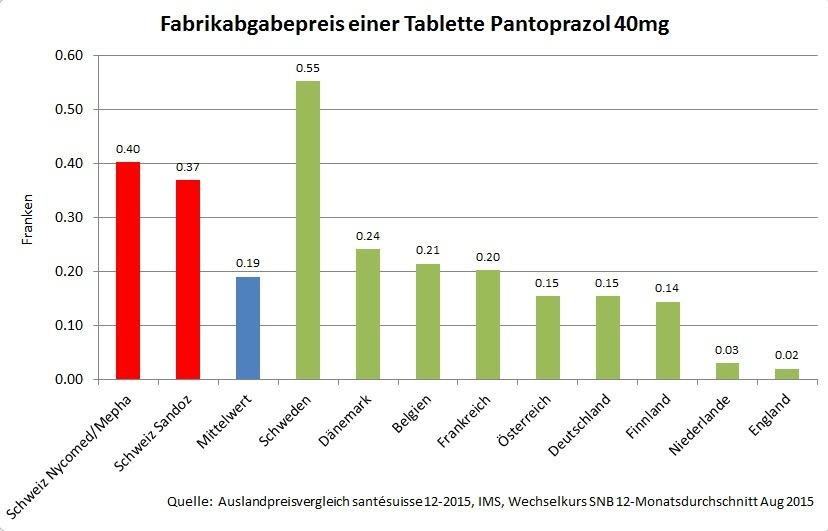 Vergleich Fabrikabgabepreise Pantoprazol 40mg