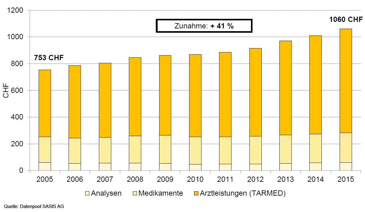Grafik_PRH_Zunahme_TARMED_Arztkosten.jpg