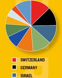 Die Schweiz: Spitze mit 14 Gewinnern