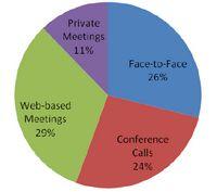 Das Wesen der Meetings (doodle-Marktstudie)