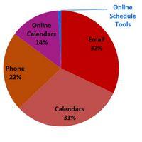 Methoden zur Sitzungsorganisation (Studie: doodle)