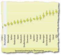 Gründeranteil der Werktätigen Bevölkerung (Quelle IAB)