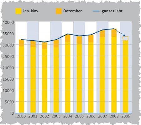 Firmengründungen 2009 (Quelle: Dun & Bradstreet)
