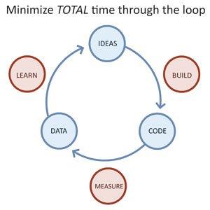 Lean Startup visualisiert (Bild: ashmaurya.com)