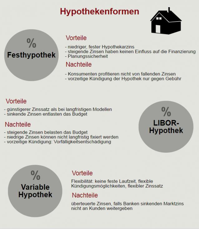 Quelle: www.verivox.ch
