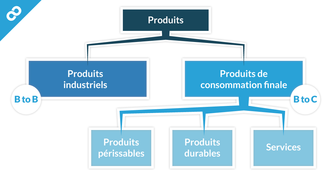 La Classification Des Produits Cours Marketing