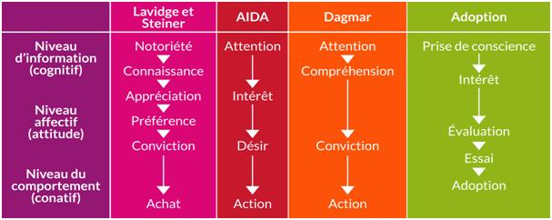 Les Objectifs De Communication Cours Marketing
