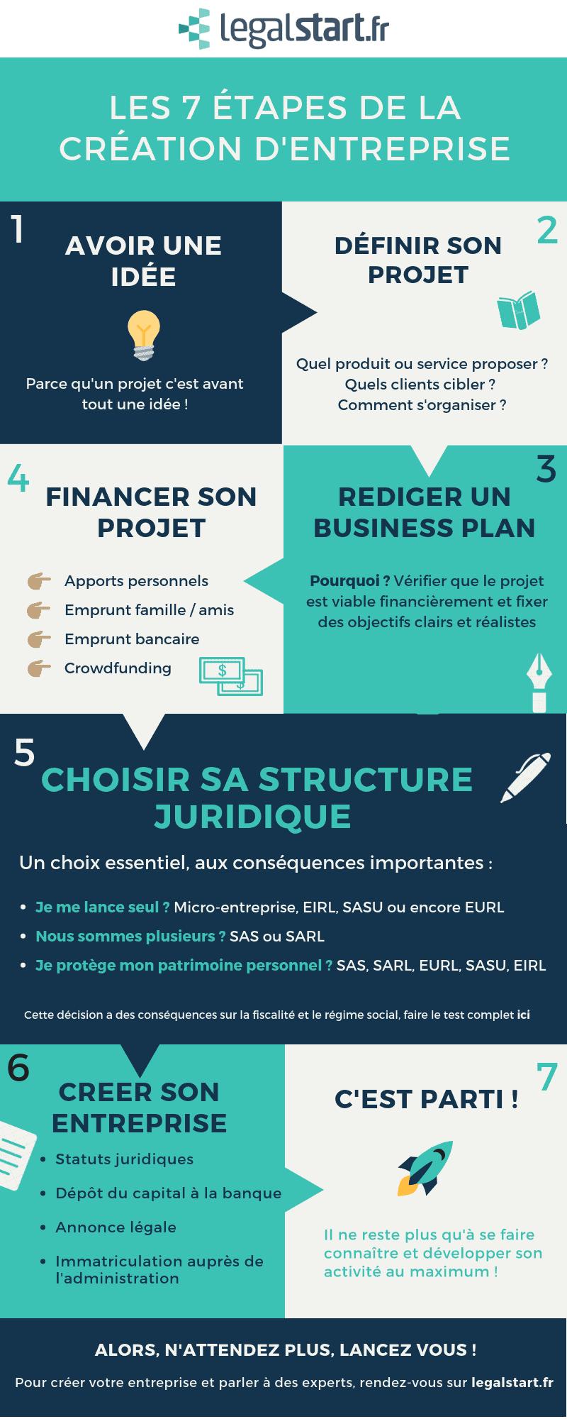 infographie 7 étapes création entreprise