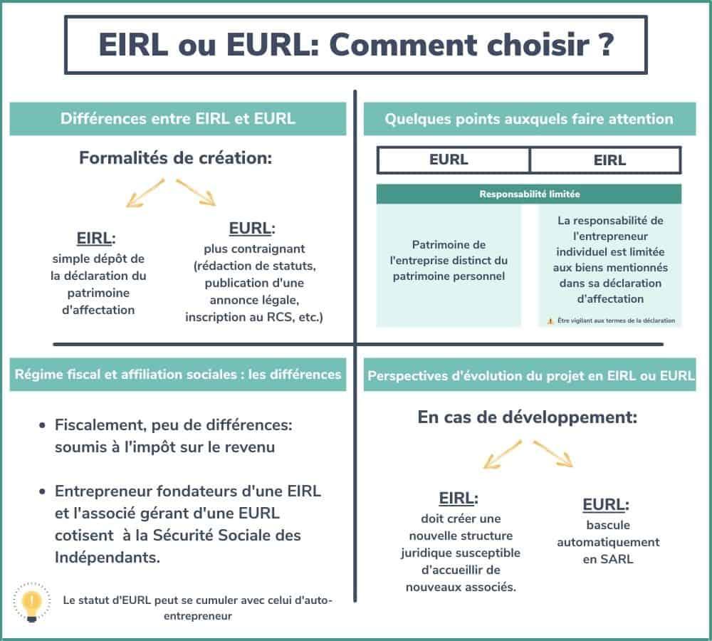 EIRL ou EURL