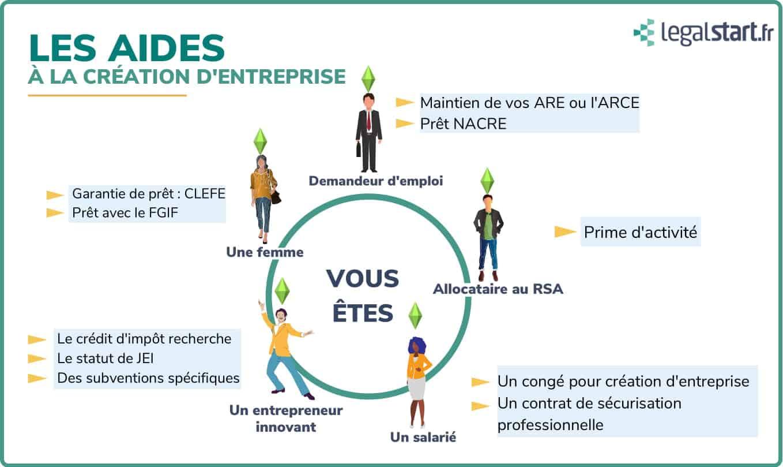 Aides à la création d'entreprise