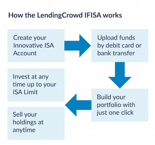 How the LendingCrowd ISA works