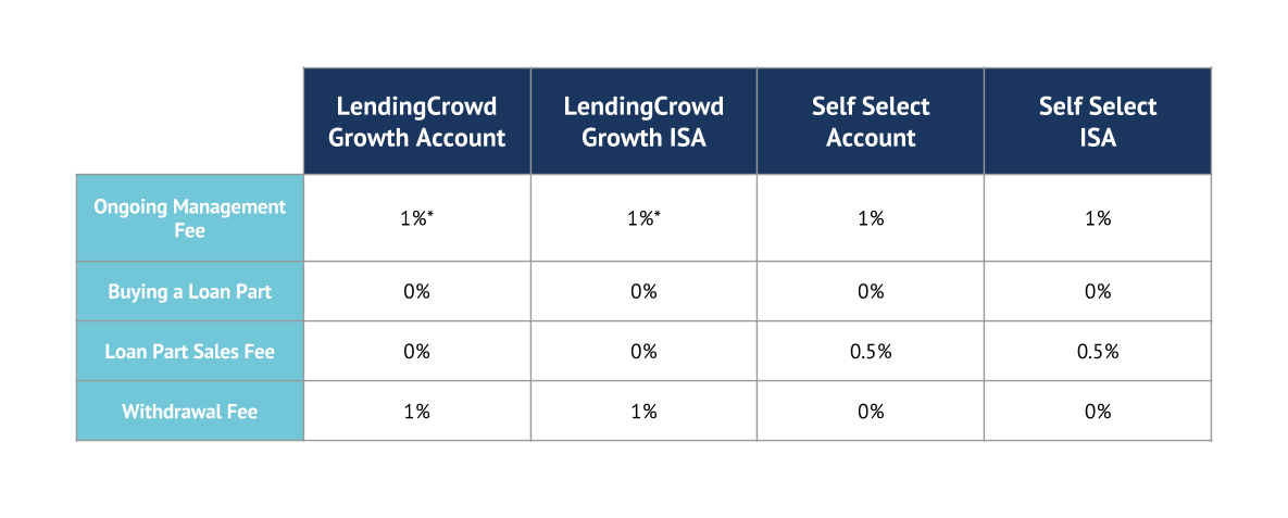 LendingCrowd Fees Image (1)