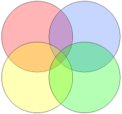overlapping coloured circles