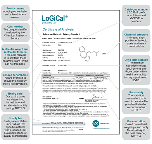 Certificate Of Analysis Explained | Lgc Standards