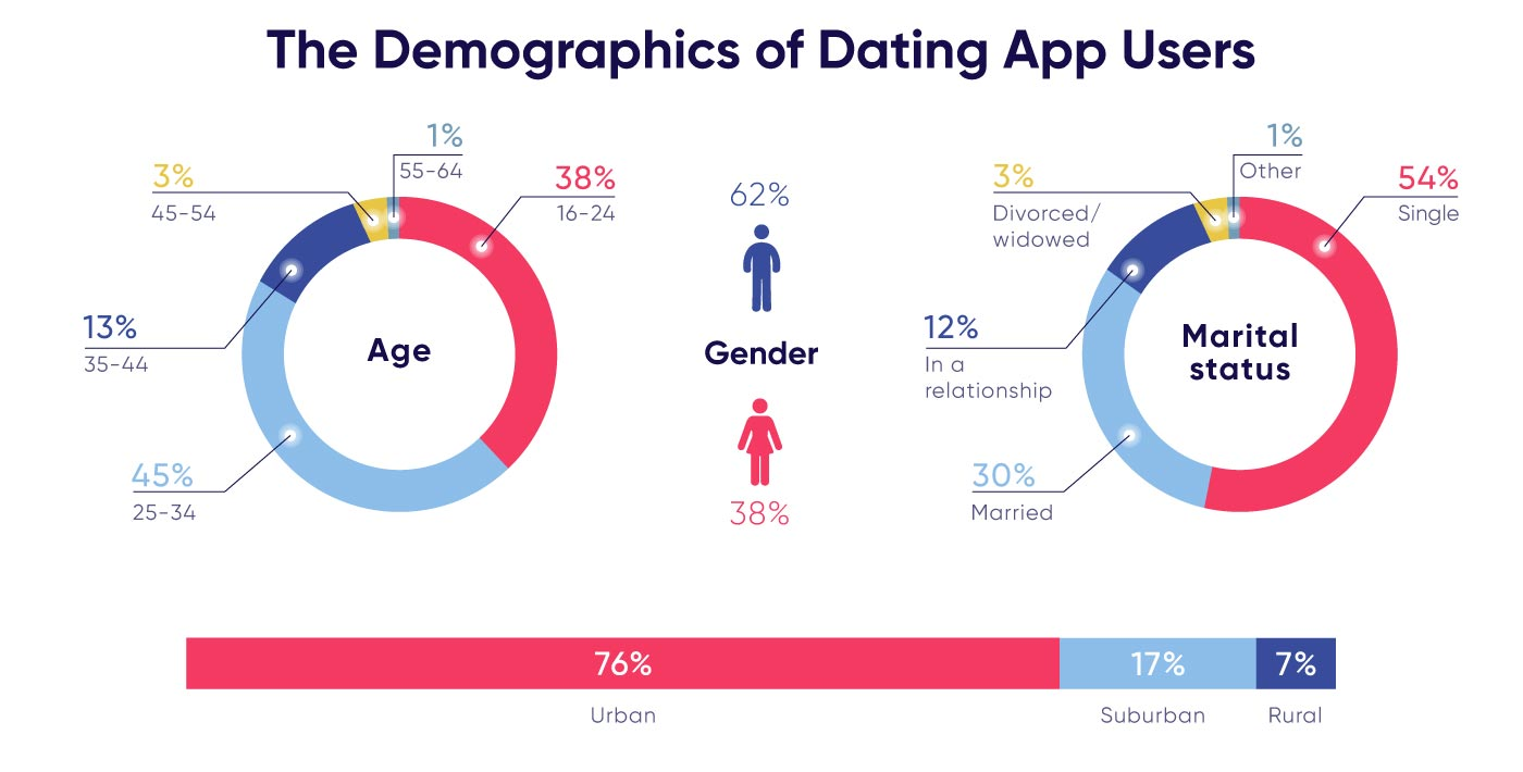 Statistics on dating app users