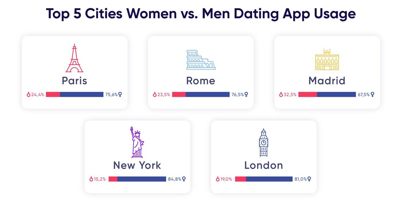 Gratis profilsøk dating