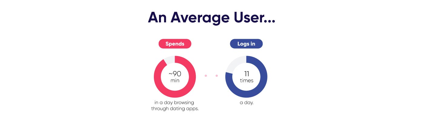 Common time spent on dating apps
