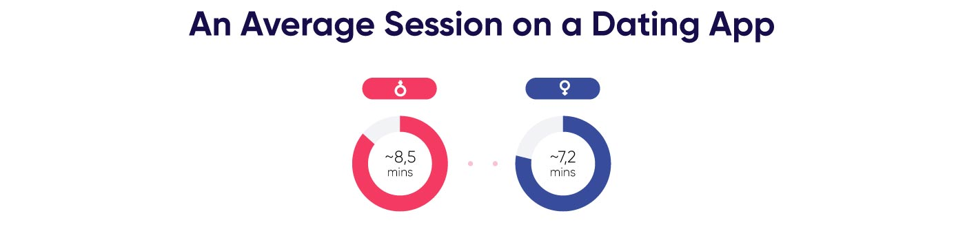 How long an average dating app session lasts