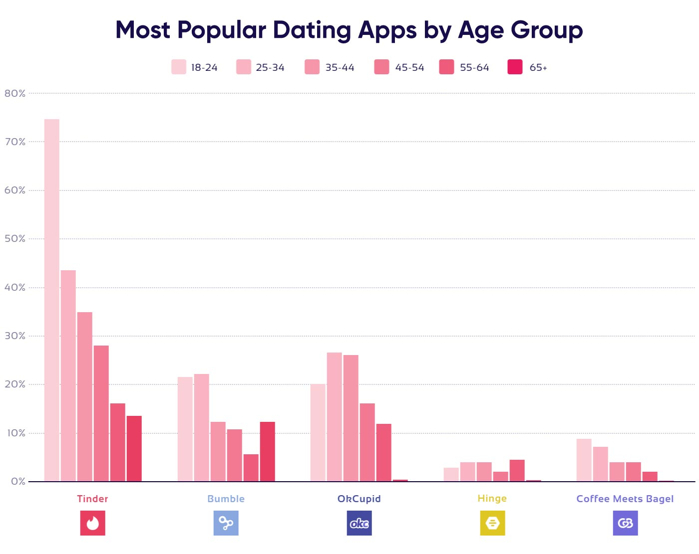 Diagram on popular dating apps by age