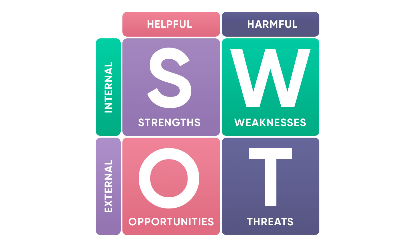 Swot analysis picture