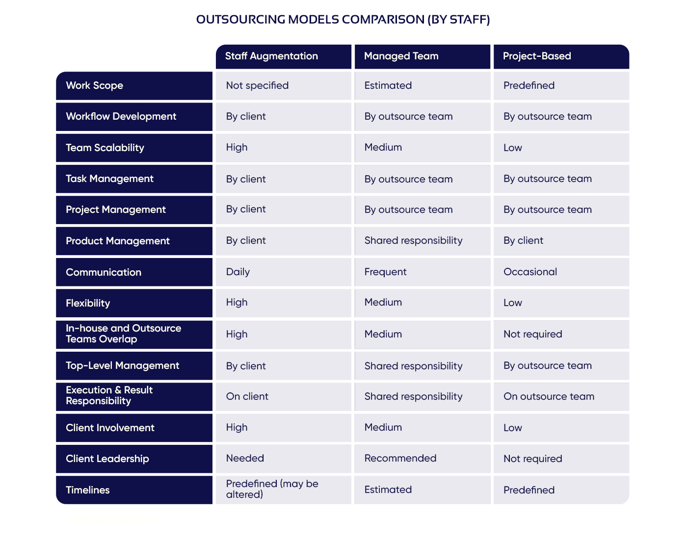 Comparison of staff outsourcing models