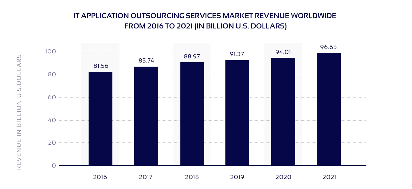 IT outsourcing market revenue diagram