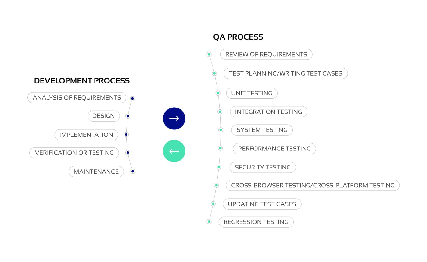 Connection of development and quality assurance processes