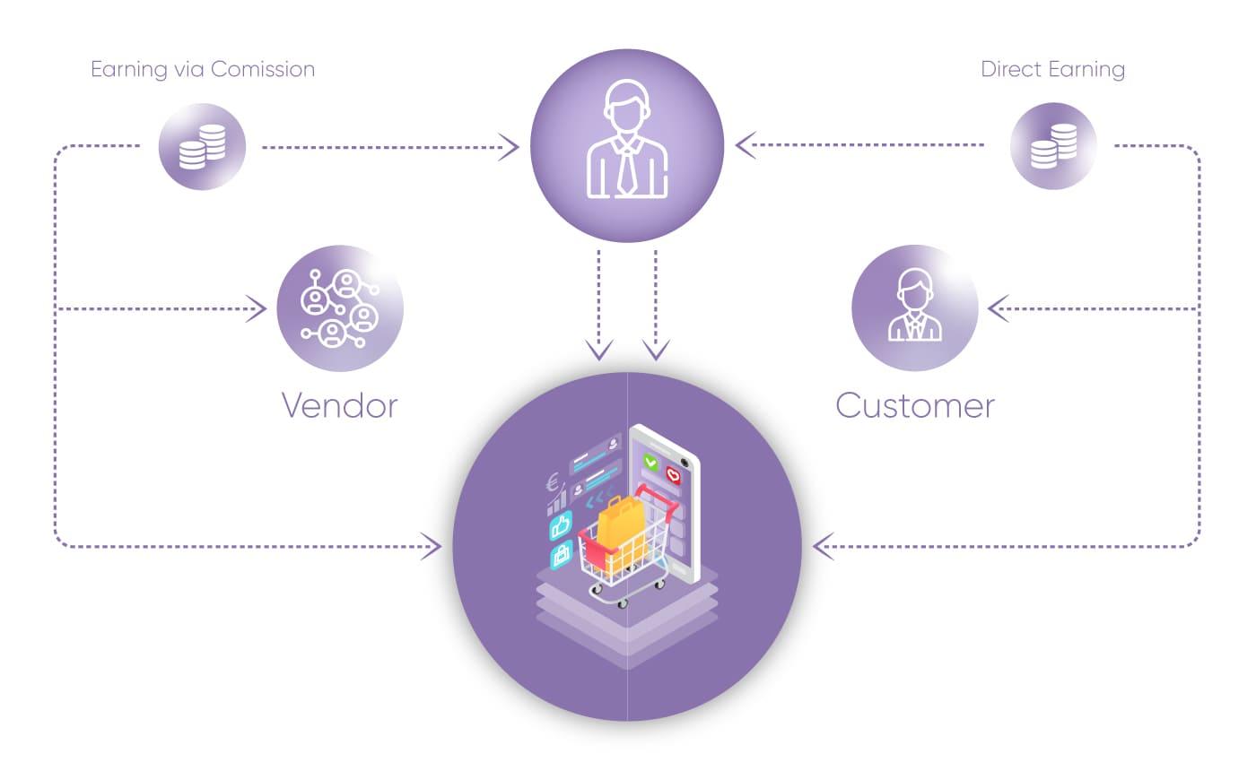Marketplace profit diagram