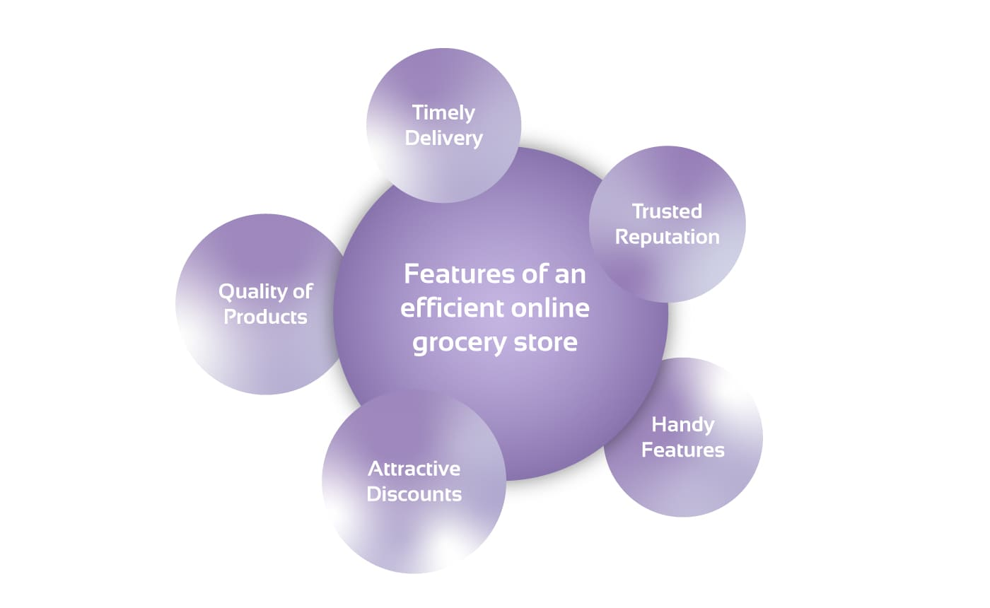 Online grocery store features diagram